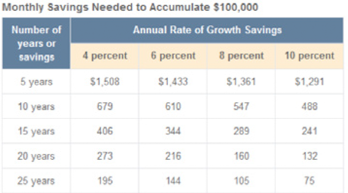 Savings Chart